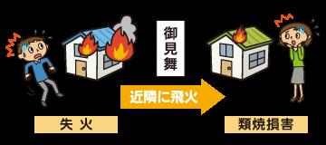 類焼見舞金補償特約(総合・普通・新総合火災共済)